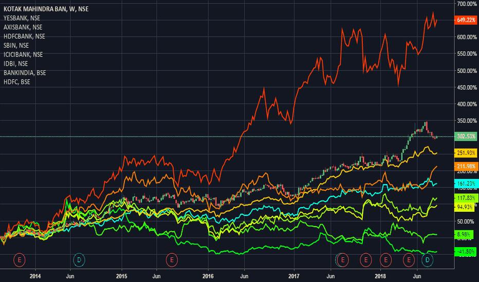 KOTAKBANK: Returns of Indian Banks