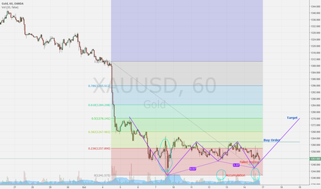 XAUUSD: Short Term - XAUUSD / GOLD LONG