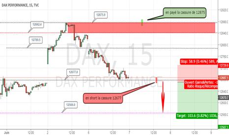 DAX: plan DAX30