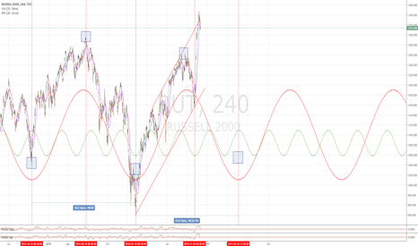 RUT: Russell cycles