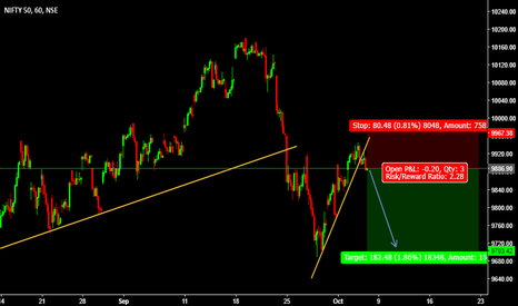 NIFTY: Sell Entry NIFTY @ 9886.90