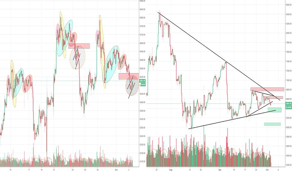 BTCUSDT: Bitcoin inside a triangle, decision coming days? Part 3