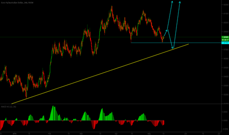 EURAUD: EURAUD Short term buy setup