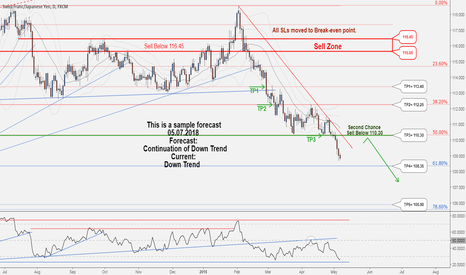 CHFJPY: A Second Chance to Sell in CHFJPY ...