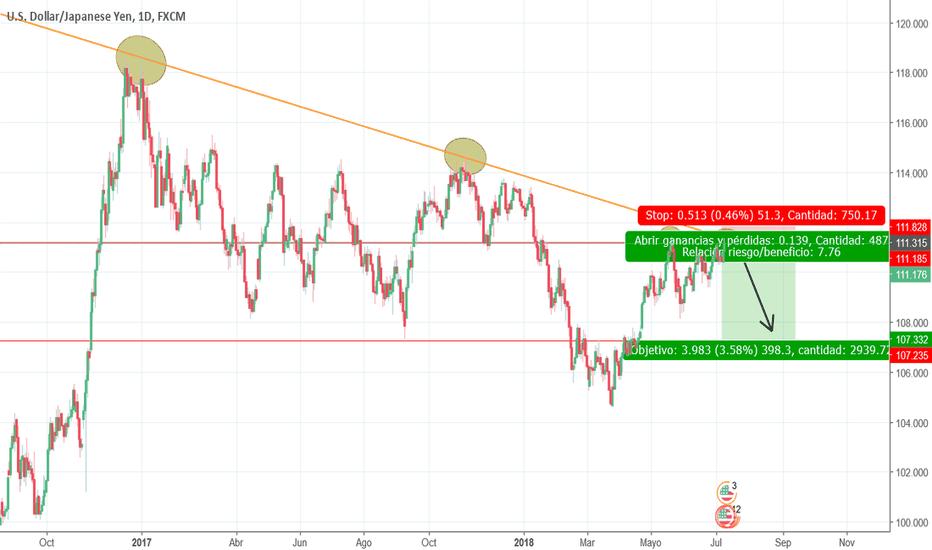 USDJPY: Corto en USD/JPY Largo plazo