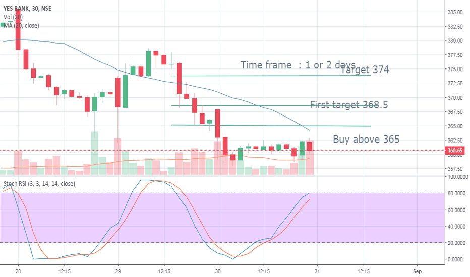 YESBANK: YesBank seems to be at bottom go Long