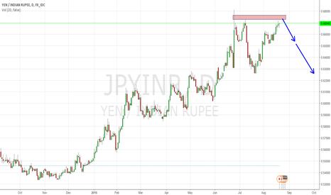 JPYINR: Short JPYINR at 67.3-67.6 range with a SL of 67.8