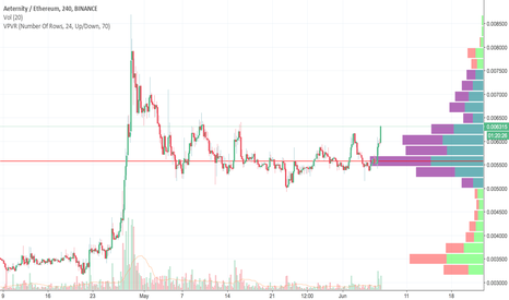 AEETH: AE - Bullish Volume, Breakout Imminent!