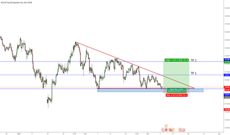 GBPJPY: Looking To Go Long On GBPJPY