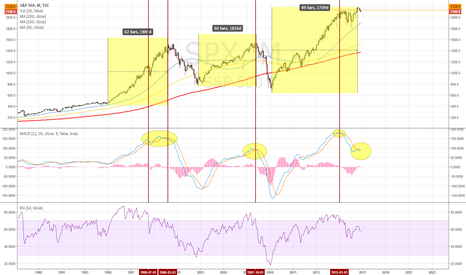 SPX: Long term trend is probably pointing down again.