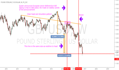GBPUSD: Could the Brexit vote have been predicted?