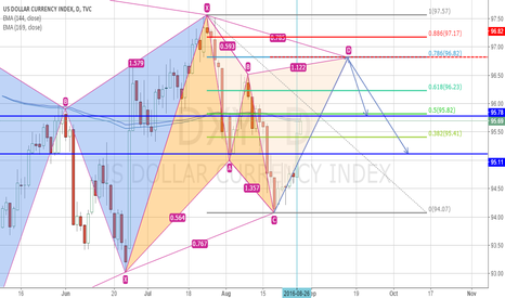 DXY: DXY  Cypher pattern