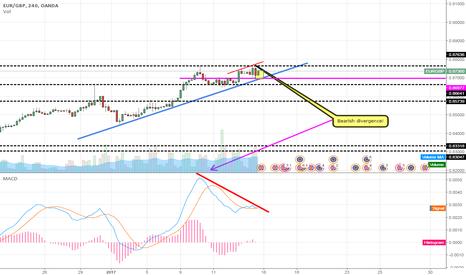 EURGBP: EUR/GBP A bearish divergence 4HC