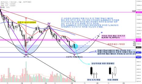 BTCUSD: 비트파이넥스 BTC/USD 일 차트 분석