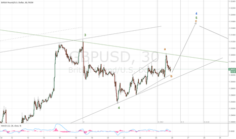 GBPUSD: GBP wave C up