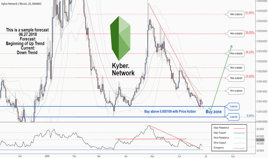 KNCBTC: There is a possibility for the beginning of uptrend in KNCBTC