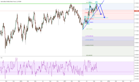 AUDCHF: AUDCHF: consider a trend line broke and short it now