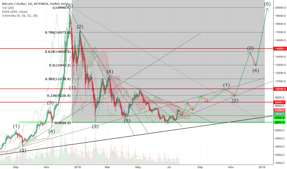 BTCUSD: The long way back to 20K ?