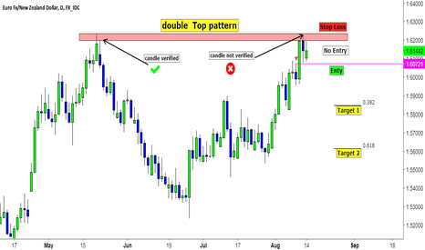 EURNZD: EURNZD Price Action Trade Idea