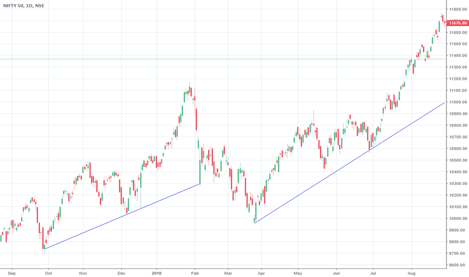 NIFTY: Nifty in coming days