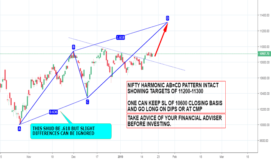 NIFTY: NIFTY TARGET 11300