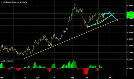 USDSEK: Dollar Analysis - Ending Diagonal?