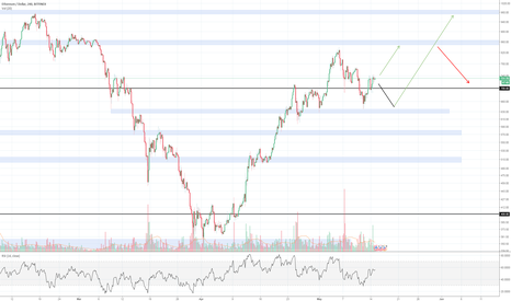 ETHUSD: Ethereum Upside potential