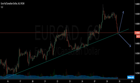 EURCAD: EUR CAD BOUNCE OR BREAK