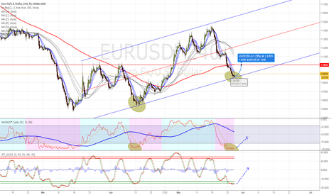 EURUSD: tracing possible