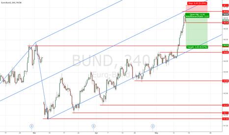 BUND: BUND 4h countertrend short