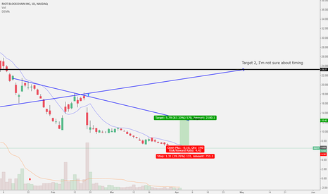 RIOT: RIOT 87% Opportunity Over 6 Days