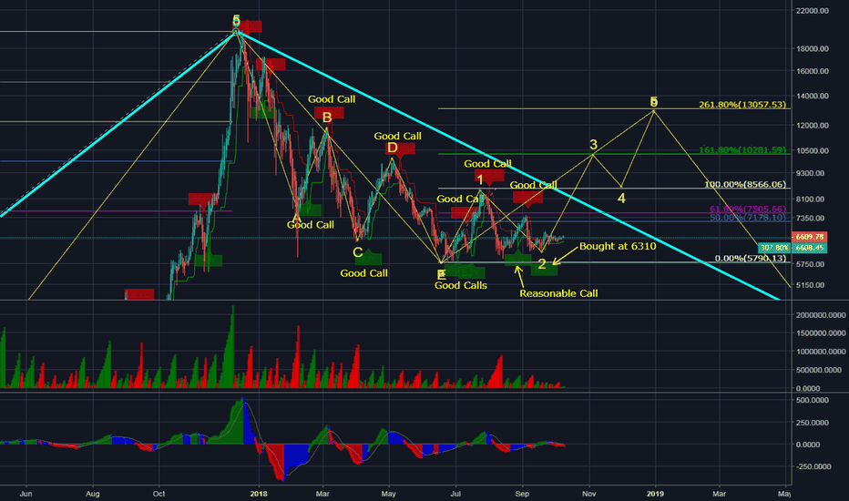 BLX: Closeup of my current wave analysis for bitcoin