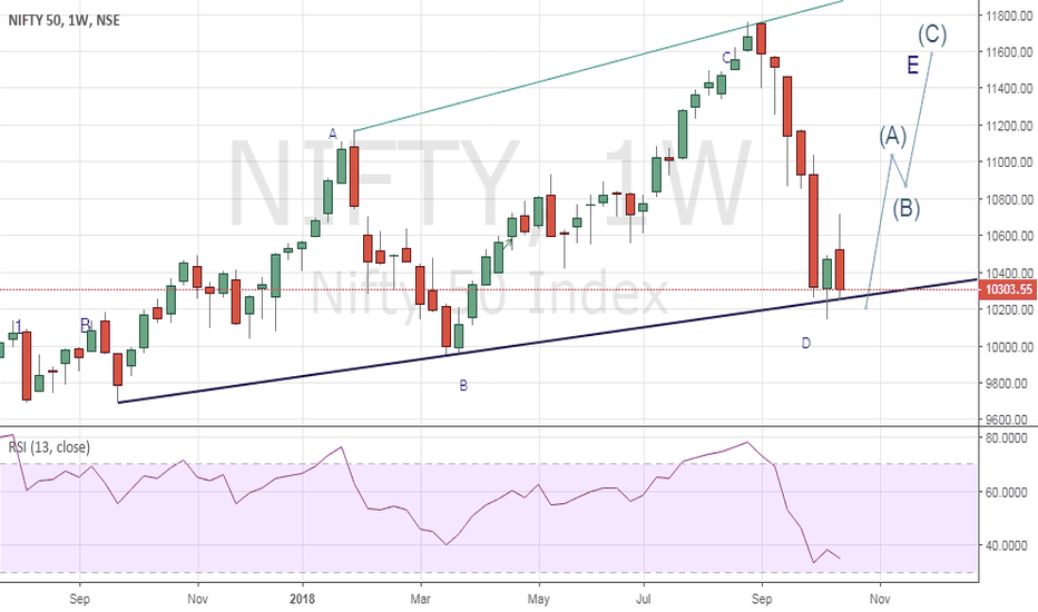 NIFTY: expanding diagonal in nifty weekly time frame