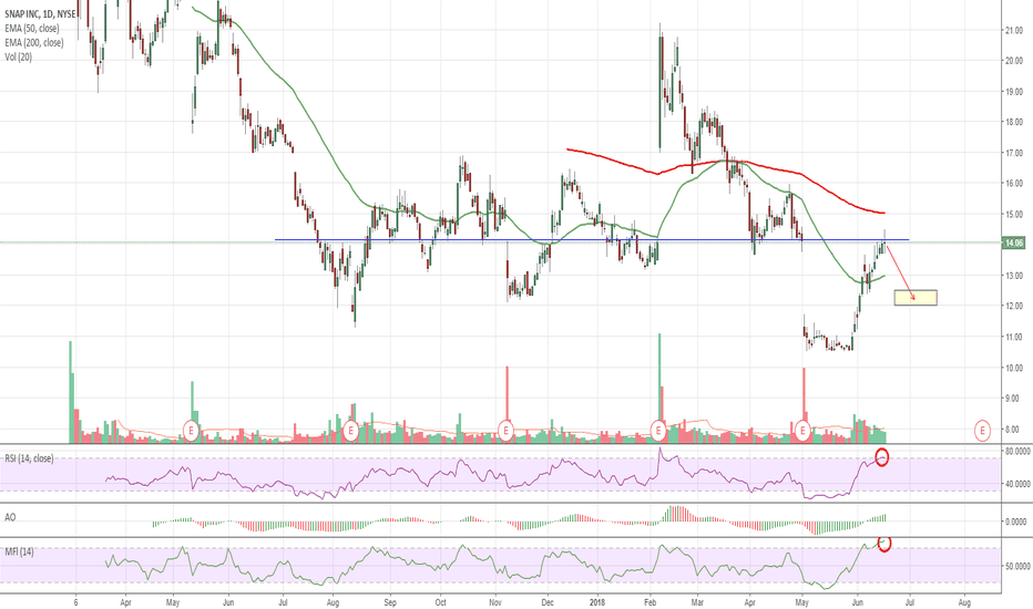 SNAP: $SNAP Overbought 10%+ Downside