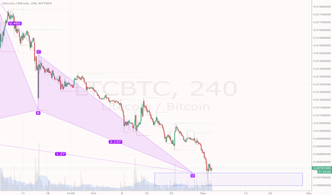 LTCBTC: PRZ nailed already