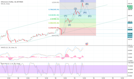 ETHUSD: Three corrective waves are coming? Ethereum Analysis