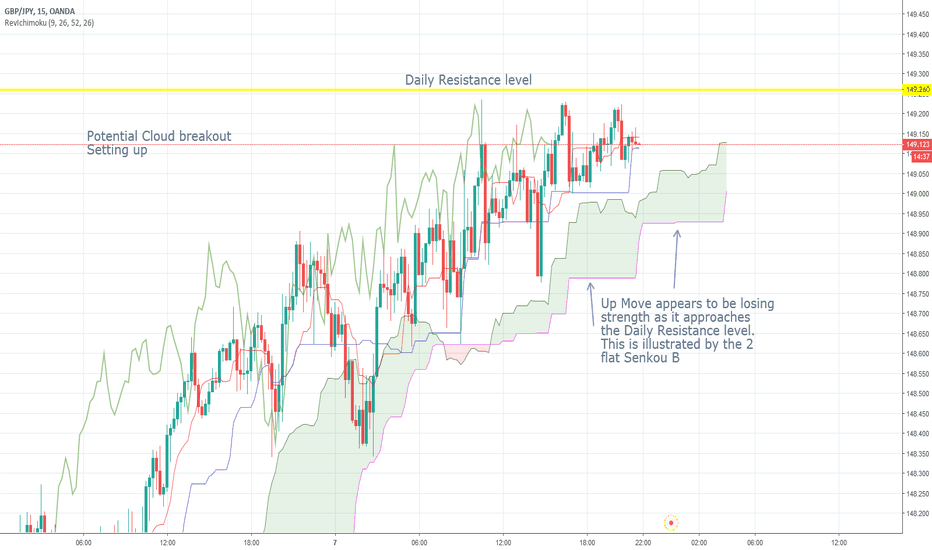 GBPJPY: GBPJPY 15 Potential cloud Breakout