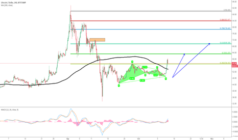 LTCUSD: [Cryptocurrency]Bullish Gartley of LTCUSD, Heading to 70