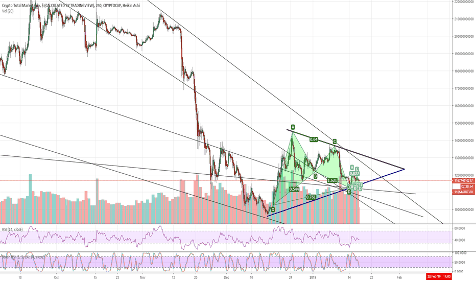 TOTAL: Bitcoin Alts To Bounce Off Support Bullish?
