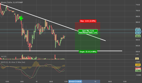 BTCUSD: Short prediction 12/02/2014