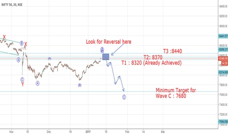 NIFTY: Nifty - Looks like a fall is on the cards(Elliott Wave Analysis)