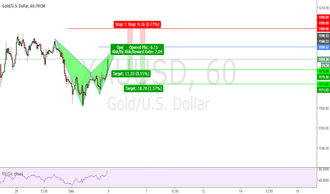 XAUUSD: Possible Bat Pattern