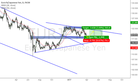 EURJPY: EURJPY- Bullish flag price trap