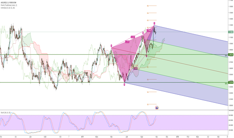 AUDNZD: Bearish 3 Drives et Bearish Black Swan