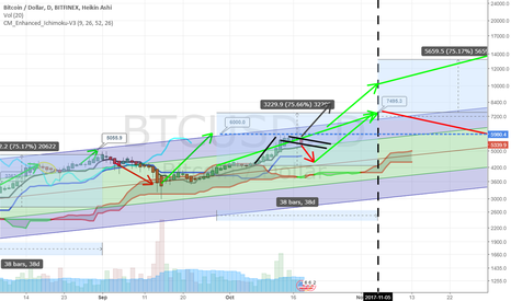 BTCUSD: If Bitcoin Falls Below $4800 - BUY BUY BUY!