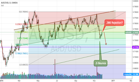 AUDUSD: Bounce and rejection?