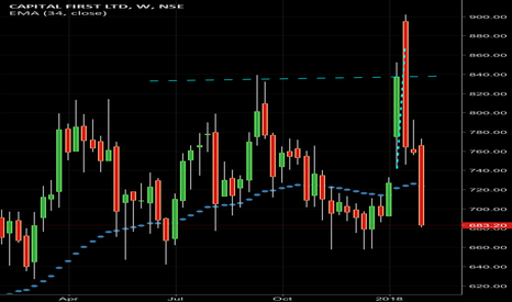 CAPF: Long @ 680 to 660 positional