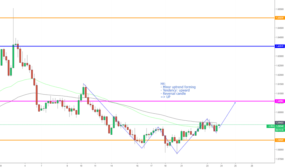 EURAUD: EURAUD, Buy on H4.