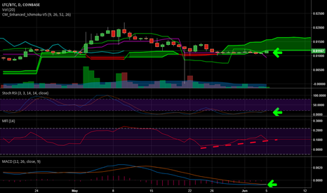 LTCBTC: LTC ready to explode up.