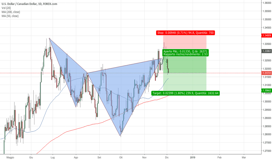 USDCAD: USDCAD: Cypher ribassista